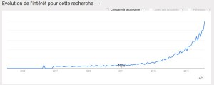 recherche-vegan-google-trends